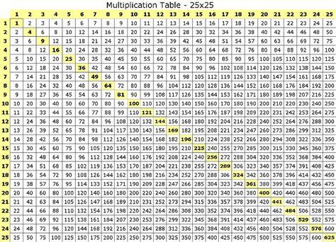 multiplication tables printable format vaughn s summaries