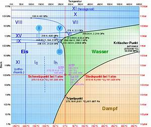 Datei Phase Diagram Of Water Svg  U2013 Wikipedia