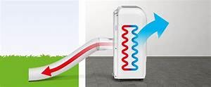 Mobiles Klimageraet Ohne Abluftschlauch : mobile klimager te ohne schlauch keine k lte trotec blog ~ Orissabook.com Haus und Dekorationen