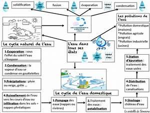 Masse Volumique Terre Végétale : les tats de l 39 eau ~ Melissatoandfro.com Idées de Décoration
