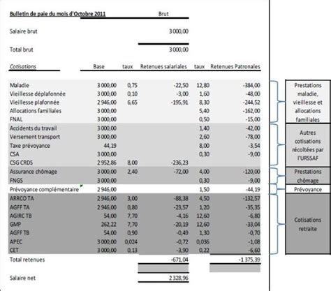 fiche de paie d un cadre fiche de paie comprendre bulletin de salaire