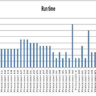 ladari shop comparison of running times in seconds between gauub and