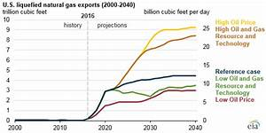 Liquefied natural gas exports expected to drive growth in ...