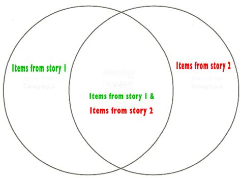 reading strategies for students comprehension venn diagram