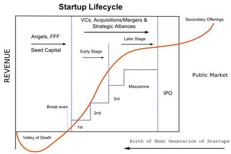 startup financing cycle diagram