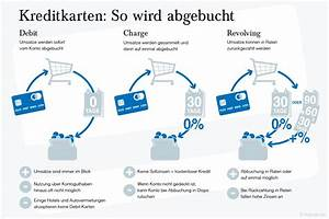Kreditkarte Ohne Postident : kostenlose kreditkarte gratis kreditkarten im vergleich ~ Lizthompson.info Haus und Dekorationen