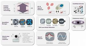 Hearing, Aid, Automation, And, User, Interaction, Have, The, Best, Of, Both, With, Widex, Evoke, Sara, Barnes