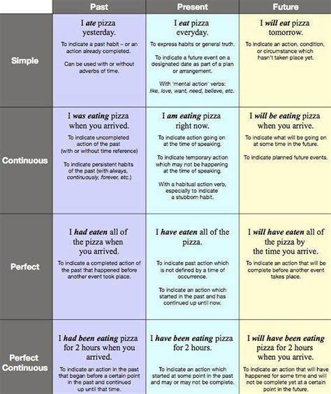 12 Verb Tenses English Grammar Pdf