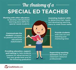 Special Education Master's Program Curriculum