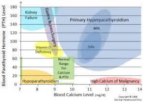 Hypoparathyroidism Vs Hyperparathyroidism Where hyperparathyroidism Hyperparathyroidism