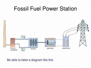 Generator Diagram Labelled Image collections - How To ...