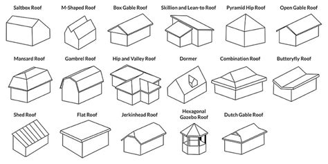 Roof Types (roofing Materials & Shapes Ultimate Guide