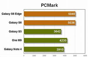 Galaxy S6 performance benchmarks | Greenbot