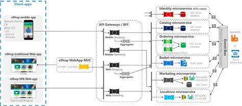 microservices design guide platform engineer medium