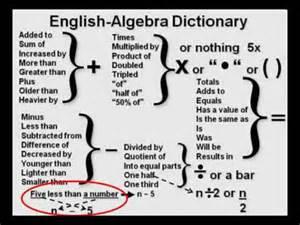 translating phrases to algebra translation problem