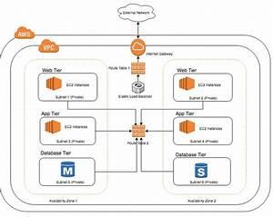 Understanding Amazon Vpc From A Vmware Nsx Engineer U2019s