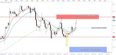 Candela Verde Significato by Significato Delle Candele Nel Trading Real Time Free
