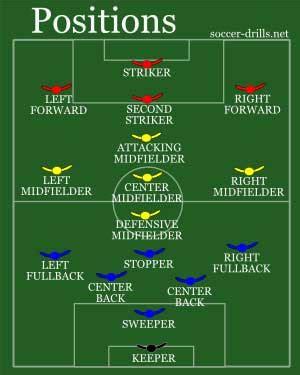soccer positions positions  soccer soccer drillsnet