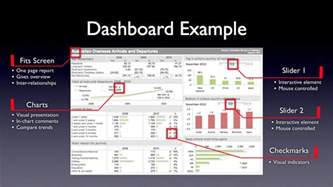 Dashboard Report Exles by Learn How To Create Awesome Excel Dashboards With