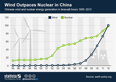 chart wind outpaces nuclear  china statista