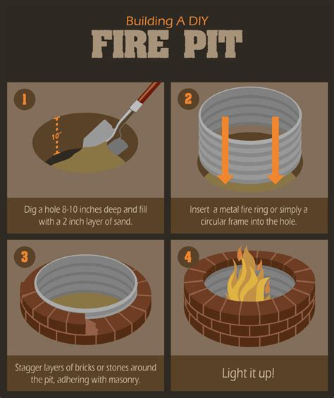 Diy Fire Pits Building How To Build A Pit Fix – Modern Garden