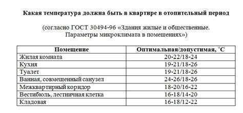 Температурная норма в угловой квартире зимой по закону 2019 Юрист Михайлов