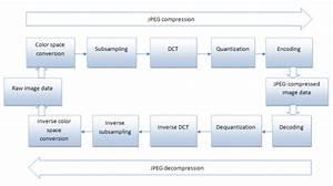 Understanding Of Jpeg Encoding Parameters