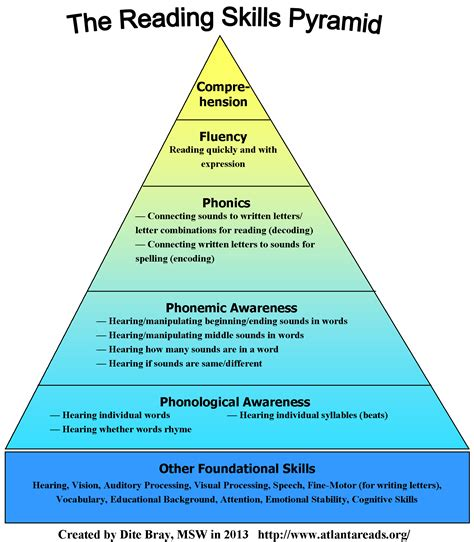 Reading Skills Pyramid  Ladder Learning Services Llc