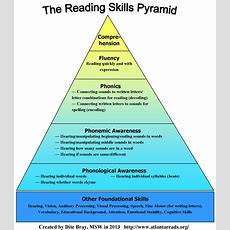 Reading Skills Pyramid  Ladder Learning Services Llc