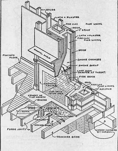 Chimney Fireplace Construction Drawing Drawings Fireplaces Stone