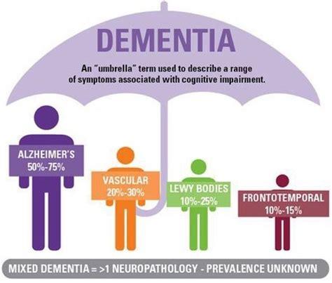 caring  dementia  alberta visitdoctorca