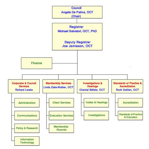 organizational chart ontario college  teachers