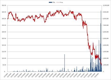 washington mutual price  failures  deliver deep capture