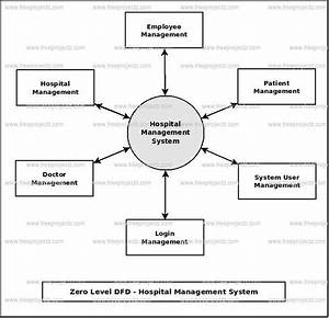 Hospital Management System Dataflow Diagram  Dfd  Freeprojectz