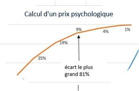 calcul du prix psychologique le de k pour gagner