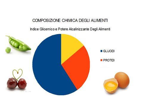 la chimica degli alimenti composizione indice glicemico e potere acidificante degli
