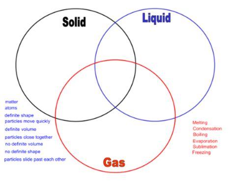 Venn Diagram Of State Of Matter by Smart Exchange Usa Phases Of Matter Venn Diagram