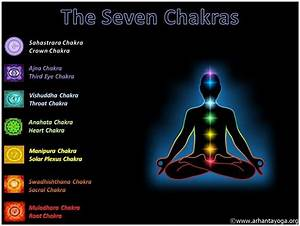 The 7 Chakras  An Overview Of The Energy Centers
