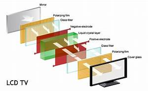 Electrical And Electronics Engineering  Different Layers