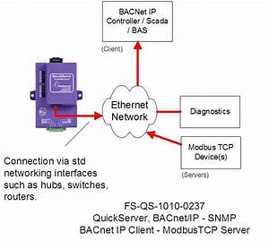 Interface From Bacnet  Ip To Modbus Tcp With Quickserver