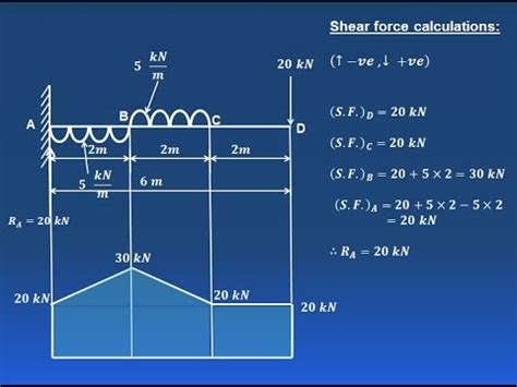How Draw Shear Force Bending Moment Diagram