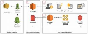 How To Patch  Inspect  And Protect Microsoft Windows Workloads On Aws U2014part 1