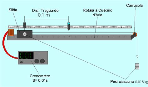 Monorotaia A Cuscino D - moto rettilineo uniforme rotaia a cuscino d