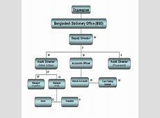 Organogram Bangladesh Stationery Office