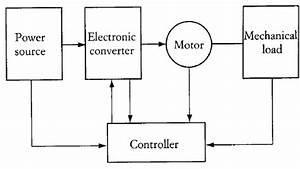 Final Year Power Electronics Projects   November 2015
