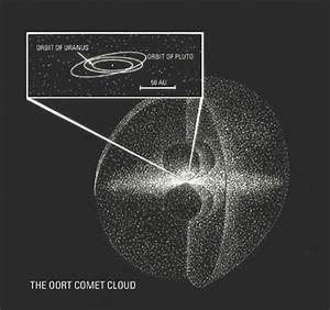 What is the name of the cloud that contains many comets ...