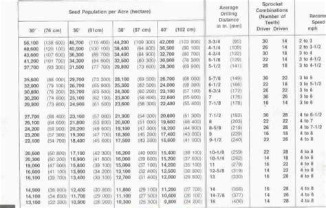 7000 Series John Deere Planters