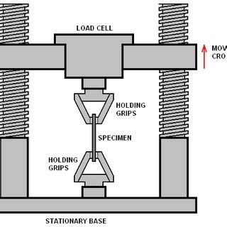 Setup The Tensile Test According Astm