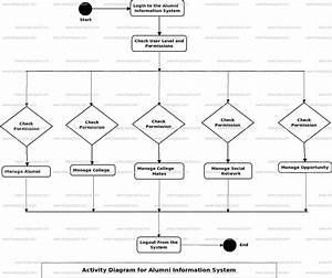 Alumni Information System Activity Uml Diagram