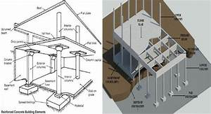 Brief Overview Of Various Building Elements Necessary For Reinforced Concrete Structure